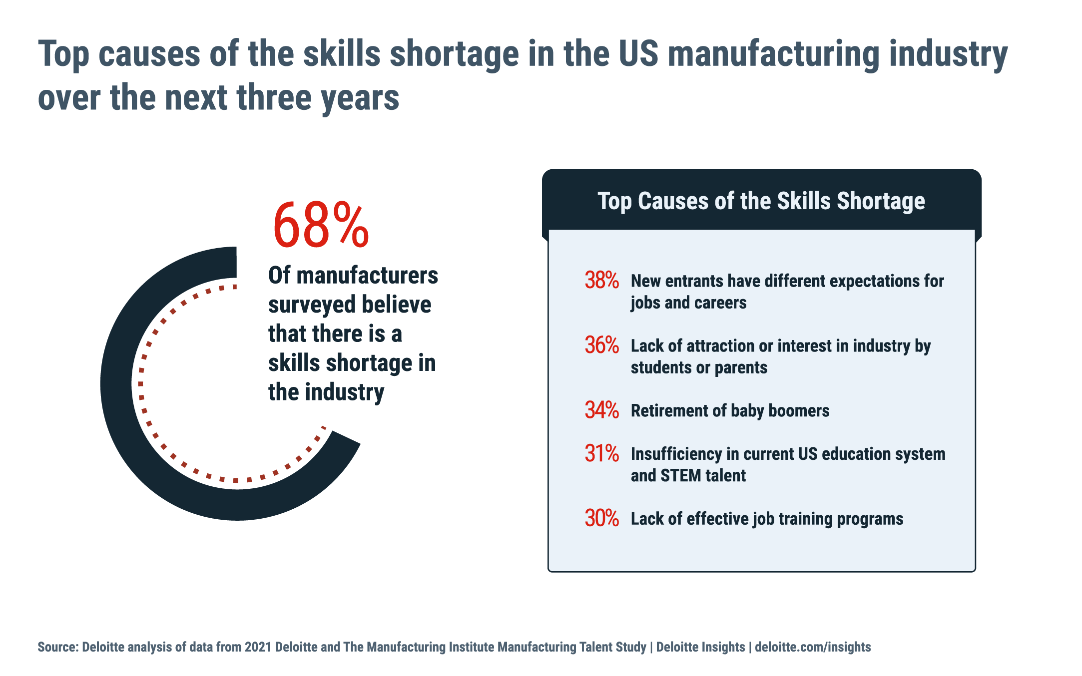 An infographic depicting the top factors causing the hiring challenges in the manufacturing industry.