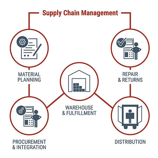 A manufacturing supply chain broken down into stages