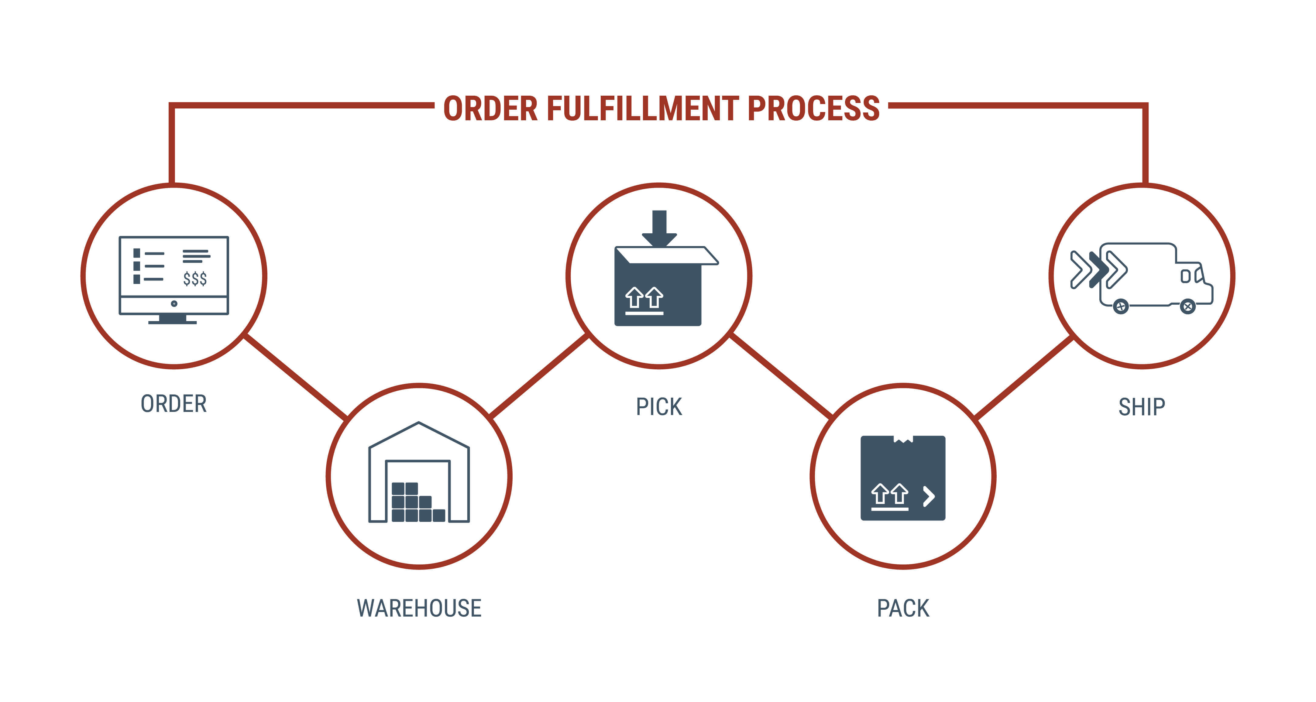 The pick, pack, and ship fulfillment process broken down by steps