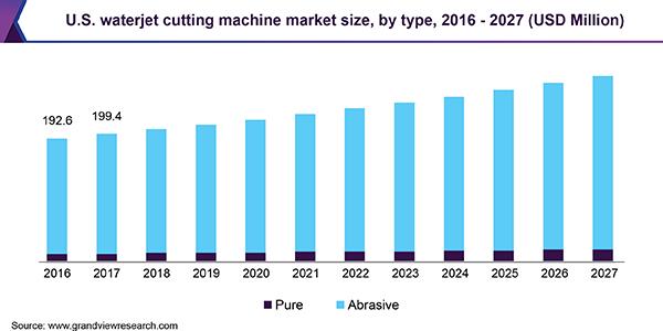 us-waterjet-cutting-machine-market